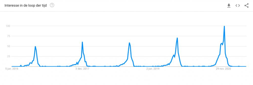 Google Trends om SEO niche te vinden